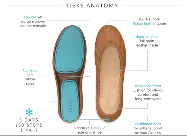 Anatomy of Tieks